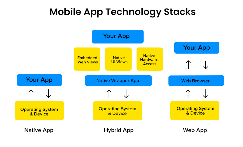 What is the tech stack for app development