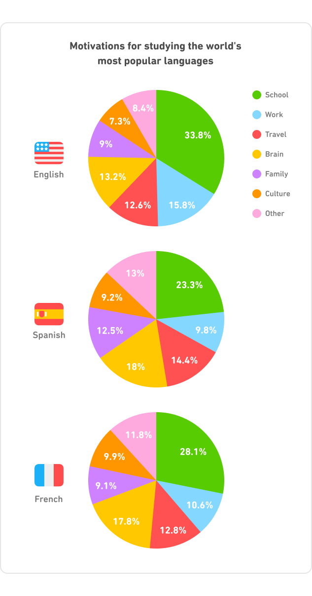 most popular language