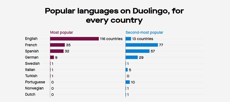 popular languages on duolingo